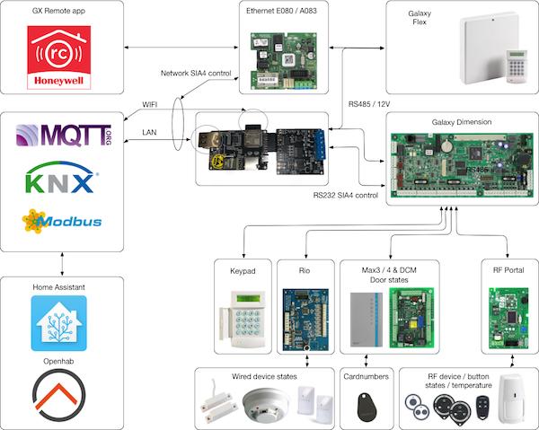 Installation schema for Galaxy Gateway and Honeywell Galaxy Dimension and Flex